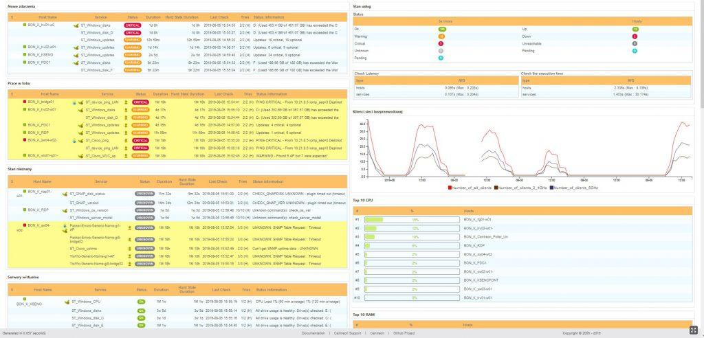 Przykład monitoringu sieci IT