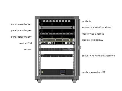 przykładowa szafa serwerowa