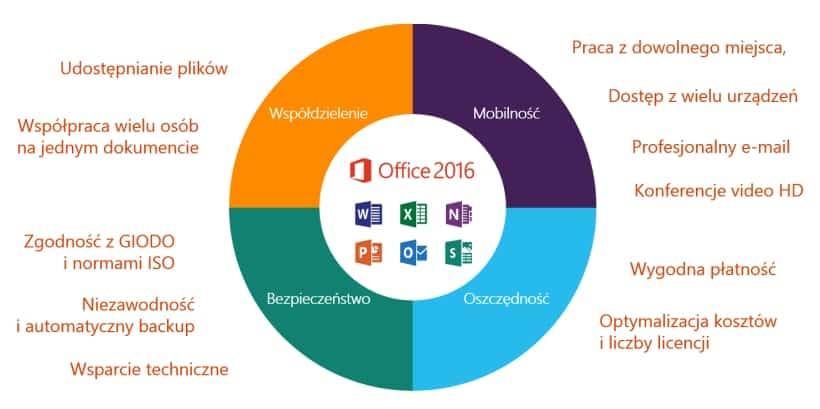 office 365 usługi